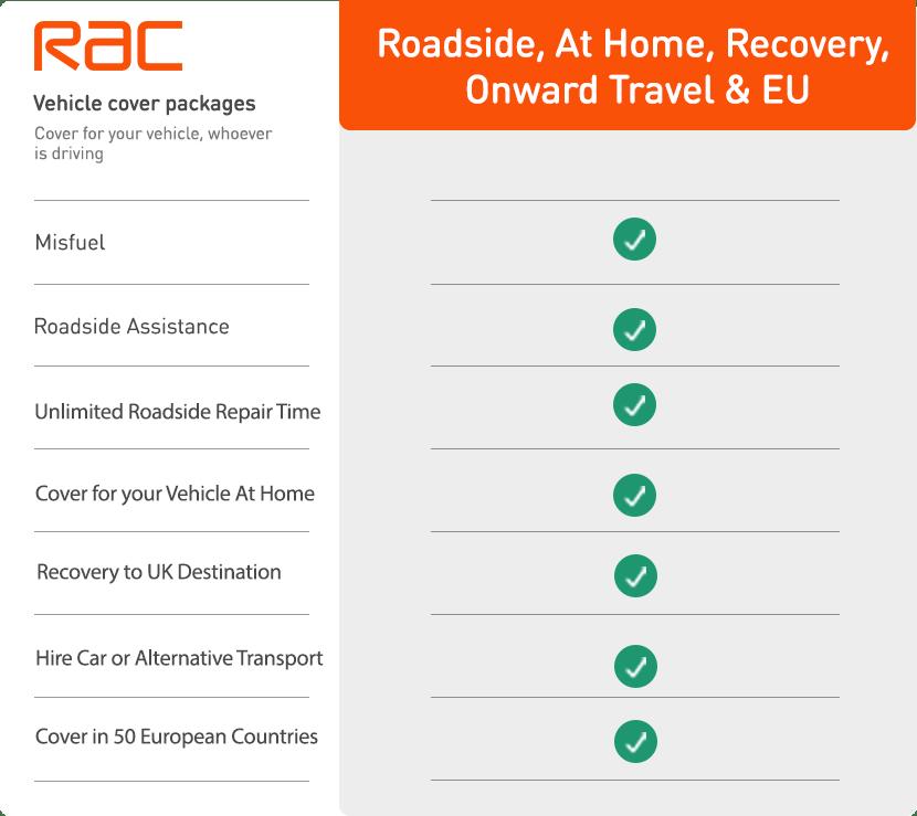 RAC Breakdown Cover Table